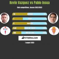 Kevin Vazquez vs Pablo Insua h2h player stats