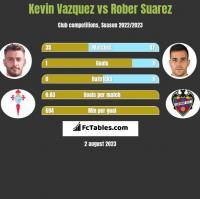 Kevin Vazquez vs Rober Suarez h2h player stats