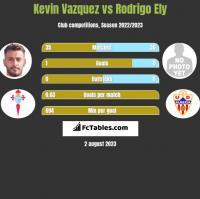 Kevin Vazquez vs Rodrigo Ely h2h player stats