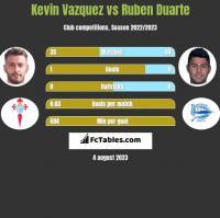Kevin Vazquez vs Ruben Duarte h2h player stats