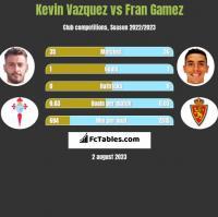Kevin Vazquez vs Fran Gamez h2h player stats