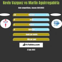 Kevin Vazquez vs Martin Aguirregabiria h2h player stats