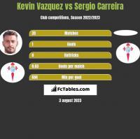 Kevin Vazquez vs Sergio Carreira h2h player stats