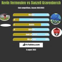 Kevin Vermeulen vs Danzell Gravenberch h2h player stats