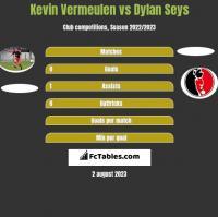Kevin Vermeulen vs Dylan Seys h2h player stats