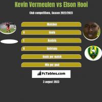 Kevin Vermeulen vs Elson Hooi h2h player stats