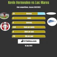 Kevin Vermeulen vs Luc Mares h2h player stats