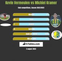 Kevin Vermeulen vs Michiel Kramer h2h player stats