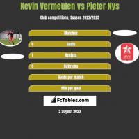 Kevin Vermeulen vs Pieter Nys h2h player stats
