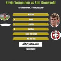 Kevin Vermeulen vs Stef Gronsveld h2h player stats