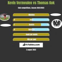 Kevin Vermeulen vs Thomas Kok h2h player stats
