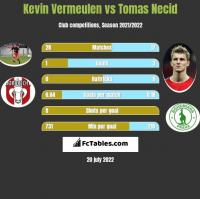 Kevin Vermeulen vs Tomas Necid h2h player stats