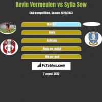 Kevin Vermeulen vs Sylla Sow h2h player stats
