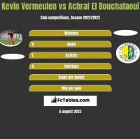 Kevin Vermeulen vs Achraf El Bouchataoui h2h player stats