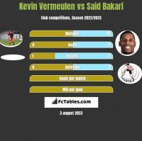 Kevin Vermeulen vs Said Bakari h2h player stats