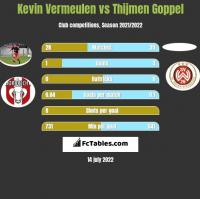 Kevin Vermeulen vs Thijmen Goppel h2h player stats