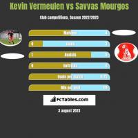 Kevin Vermeulen vs Savvas Mourgos h2h player stats