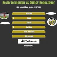 Kevin Vermeulen vs Quincy Hogesteger h2h player stats