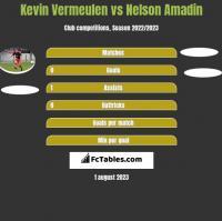 Kevin Vermeulen vs Nelson Amadin h2h player stats
