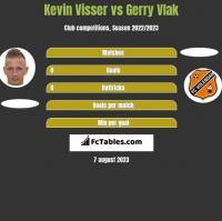 Kevin Visser vs Gerry Vlak h2h player stats
