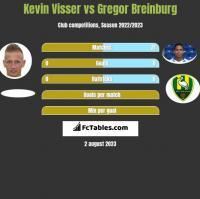Kevin Visser vs Gregor Breinburg h2h player stats