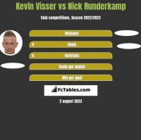 Kevin Visser vs Nick Runderkamp h2h player stats