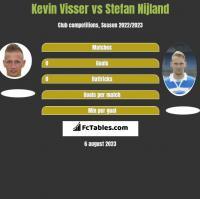 Kevin Visser vs Stefan Nijland h2h player stats