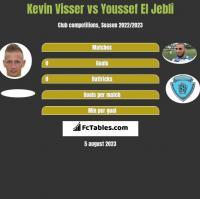 Kevin Visser vs Youssef El Jebli h2h player stats