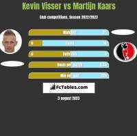 Kevin Visser vs Martijn Kaars h2h player stats