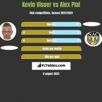 Kevin Visser vs Alex Plat h2h player stats