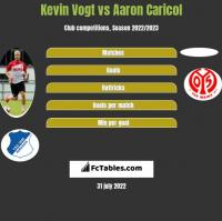 Kevin Vogt vs Aaron Caricol h2h player stats