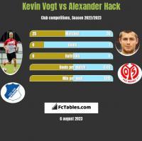 Kevin Vogt vs Alexander Hack h2h player stats