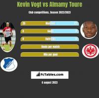 Kevin Vogt vs Almamy Toure h2h player stats