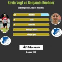 Kevin Vogt vs Benjamin Huebner h2h player stats