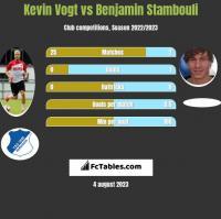 Kevin Vogt vs Benjamin Stambouli h2h player stats