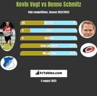Kevin Vogt vs Benno Schmitz h2h player stats