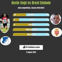 Kevin Vogt vs Breel Embolo h2h player stats