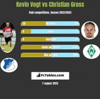 Kevin Vogt vs Christian Gross h2h player stats