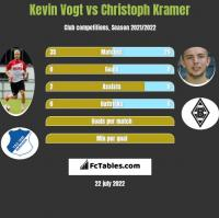 Kevin Vogt vs Christoph Kramer h2h player stats