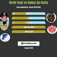 Kevin Vogt vs Danny da Costa h2h player stats