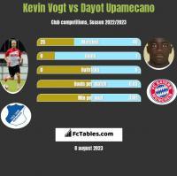 Kevin Vogt vs Dayot Upamecano h2h player stats