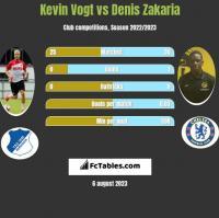 Kevin Vogt vs Denis Zakaria h2h player stats