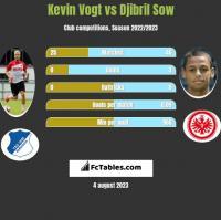 Kevin Vogt vs Djibril Sow h2h player stats