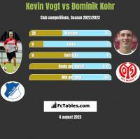 Kevin Vogt vs Dominik Kohr h2h player stats