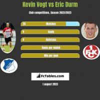 Kevin Vogt vs Eric Durm h2h player stats