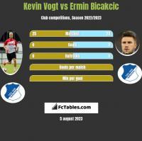 Kevin Vogt vs Ermin Bicakcic h2h player stats