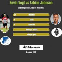 Kevin Vogt vs Fabian Johnson h2h player stats