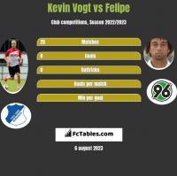 Kevin Vogt vs Felipe h2h player stats