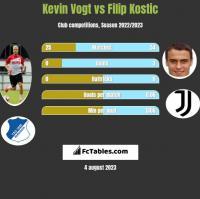 Kevin Vogt vs Filip Kostic h2h player stats