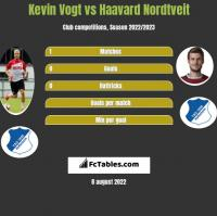 Kevin Vogt vs Haavard Nordtveit h2h player stats